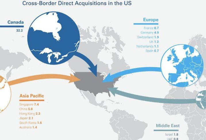 RCA Q3 2018 cross-border investment graphic