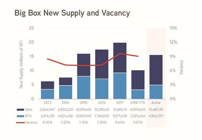 Colliers International's Big Box Report