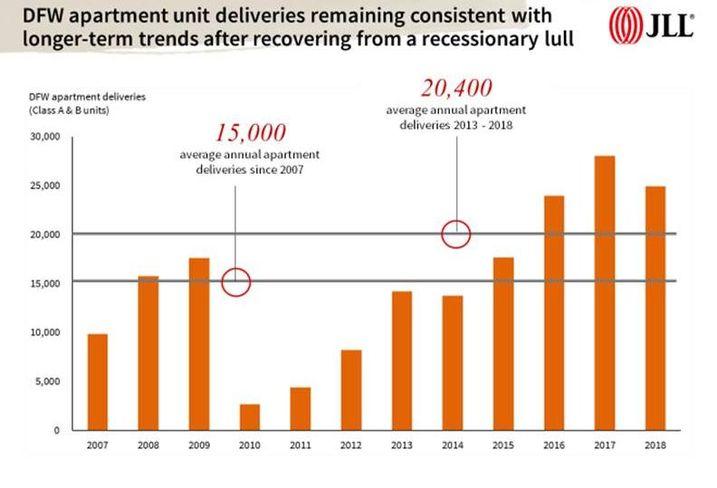 JLL - DFW  Apartment Deliveries