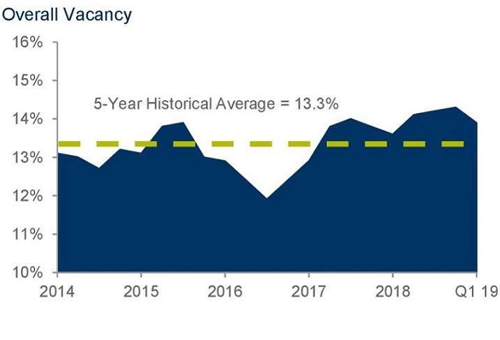 C&W Vacancy Rate Chart