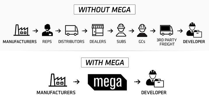 Mega bisnow developer graph