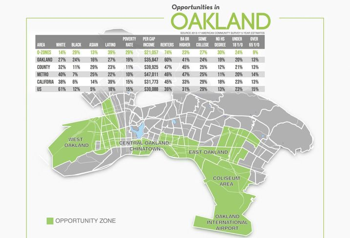 Oakland Opportunity Zone map with demographics