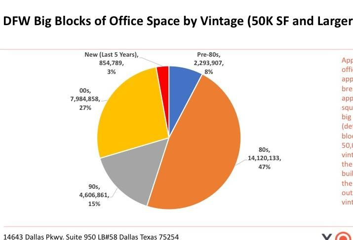 One-Quarter Of All U.S. Office Construction In The Past Decade Was In Texas