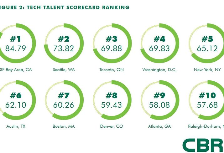 Denver Moves Up 2 Spots In Tech Talent Report