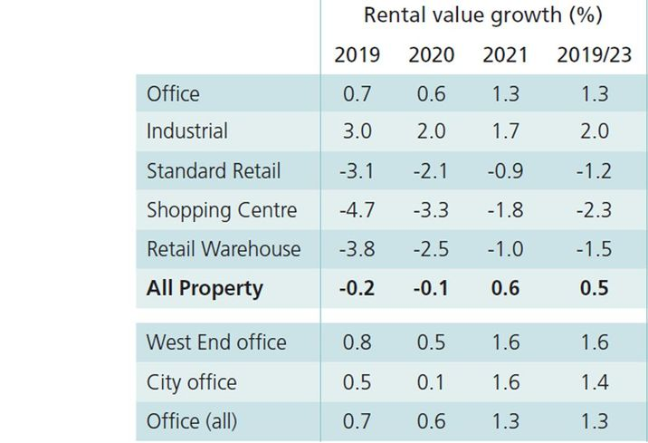 Forget The Opinions, This Is What The Data Says About Where UK Property Is Heading