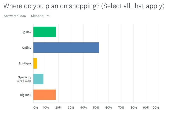 We Asked U.S. Customers About Their Black Friday Shopping Habits
