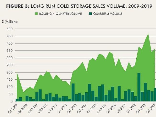 Cbre cold storage-page-