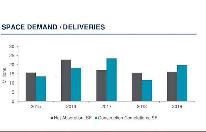 Fed By East And West, Chicago's Industrial Market Soars, With More 1M SF Projects On The Way