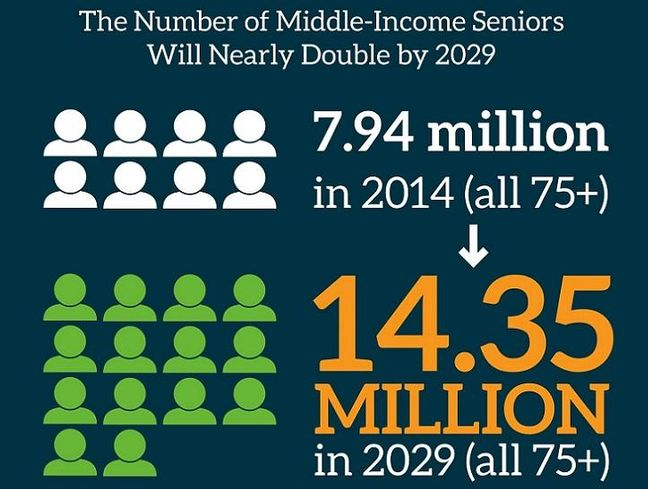 Senior Housing Developers Facing Their Biggest Challenge: Creating Homes For The Middle Class