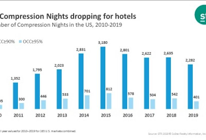 Short-Term Rentals Are Gaining Ground, But Hotels Still Far Outpace Them