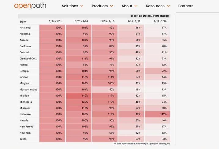 Openpath Social Distancing Index