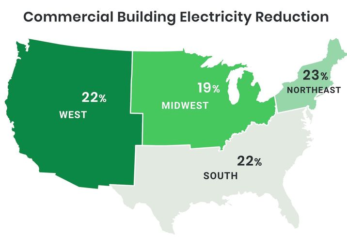 U.S. Office Energy Usage Down 22% As Many Properties Keep Lights On