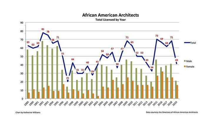 New Great Recession Threatens Loss Of Another Generation Of Minority Architects