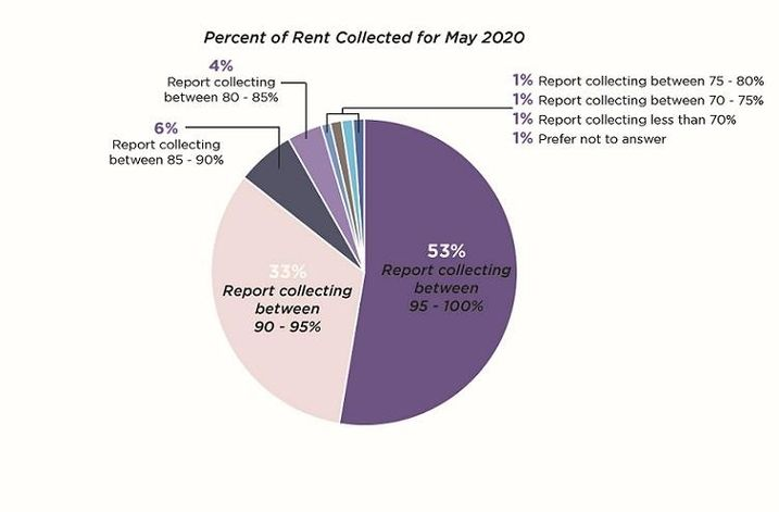 Mid-Market Multifamily Rent Collection Looks Solid In May