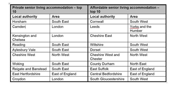 Senior Living Could Be Big In London If Planners Would Let It