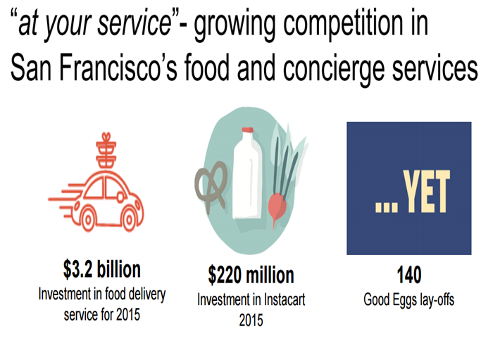 SF Chart of the Week: Growing Competition Causes Food Delivery Services to Expand