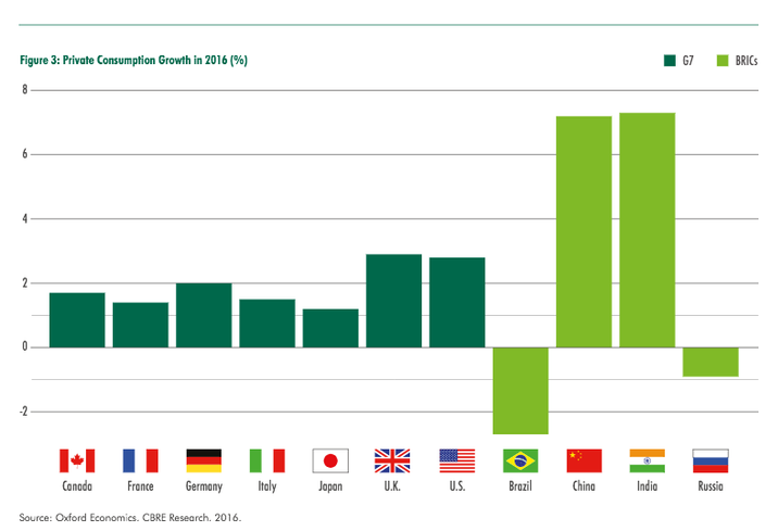 CBRE: Here's What The Global Economy Will Look Like In 2016