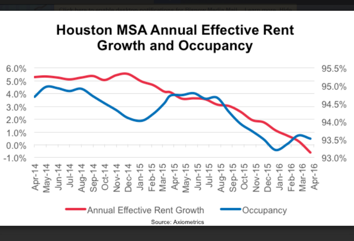 Houston Rent Growth