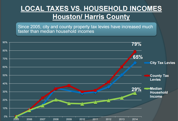 Everything Is Bigger In Texas, Including Your Property Tax Bill