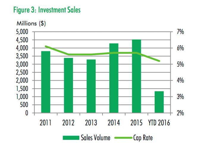 CBRE Q2 Investment Sales