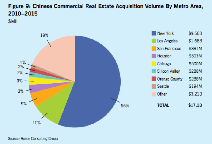 Chinese Investment Volume by Metro