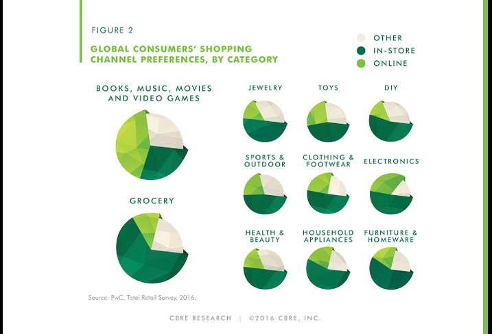 CBRE Consumer Shopping Preferences