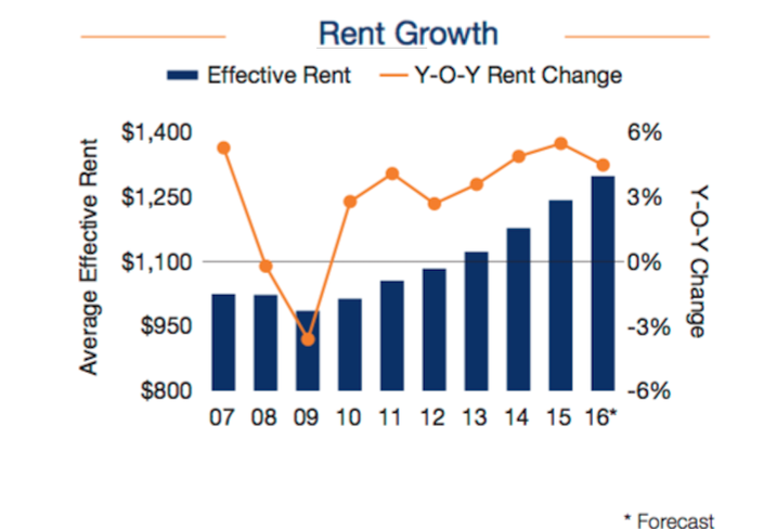 Rent Growth 2007-2016