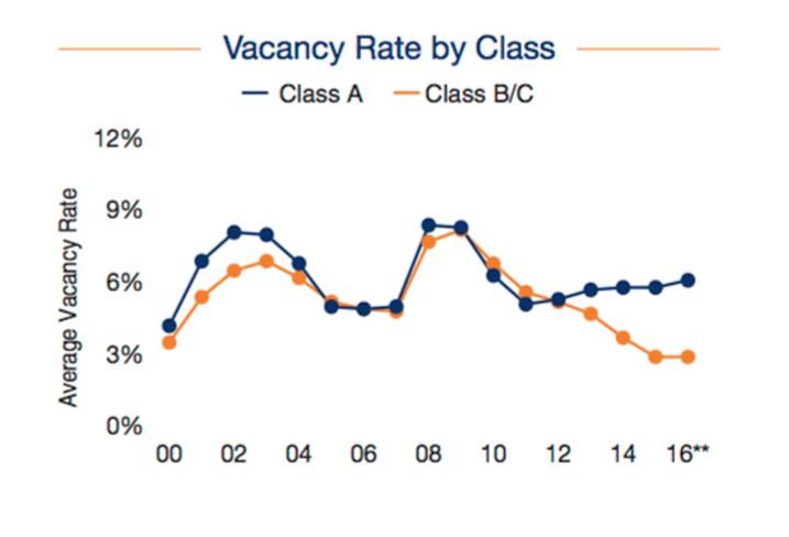 Vacancy Rate 2000 - 2016