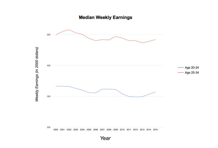 Median Weekly Earnings 2000-2015