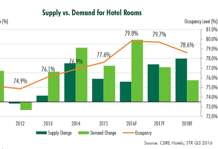 Hotel Supply Demand Graph DC