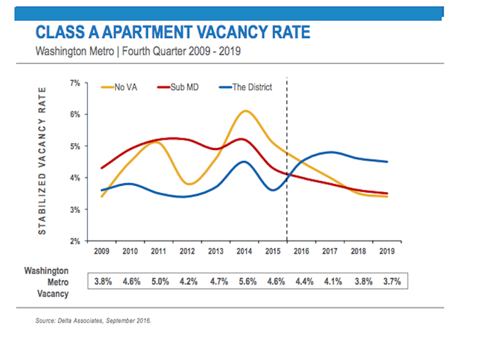 DC Class A Apartment Vacancy Rate