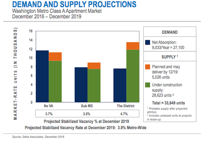 DC supply demand projections Delta