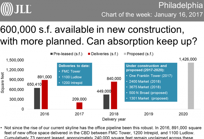 Philly's Office Construction Boom Could Mean Absorption Problems Soon