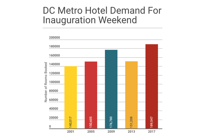DC Metro inauguration hotel demand