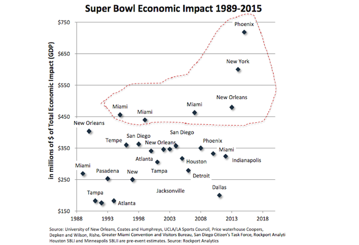 Super Bowl Economic Impact graph