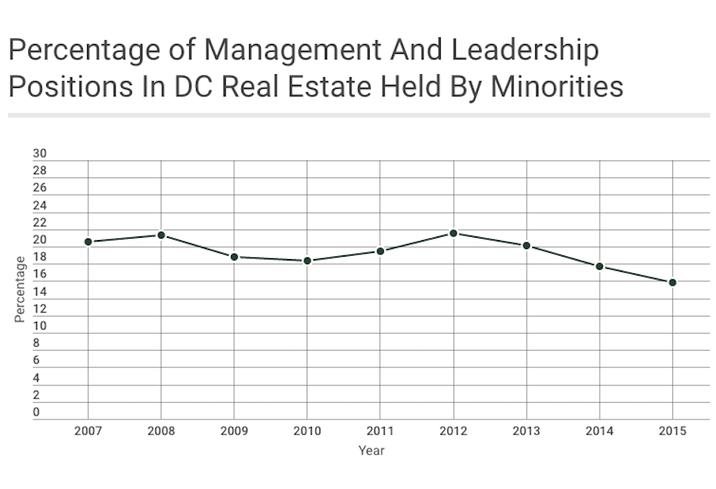 DC Minority real estate graph