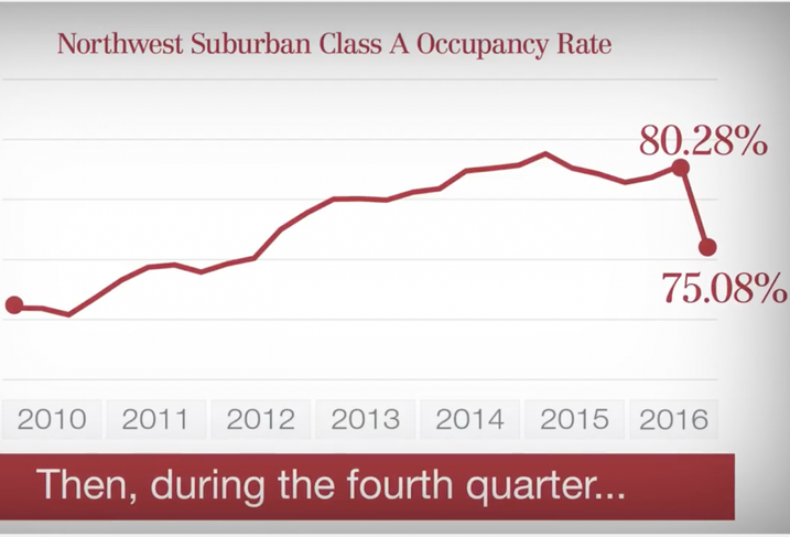 Chicago's Northwest Suburban Class-A Occupancy Plummeted After Steady 6-Year Climb. Here's Why Pros Aren't Alarmed