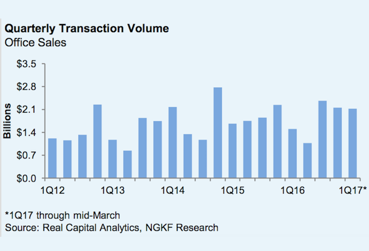 NGKF Q1 Investment Sales graph