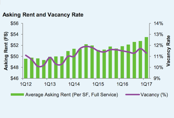 DC Rent and Vacancy graph