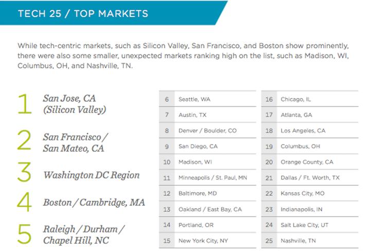 Cushman & Wakefield tech rankings