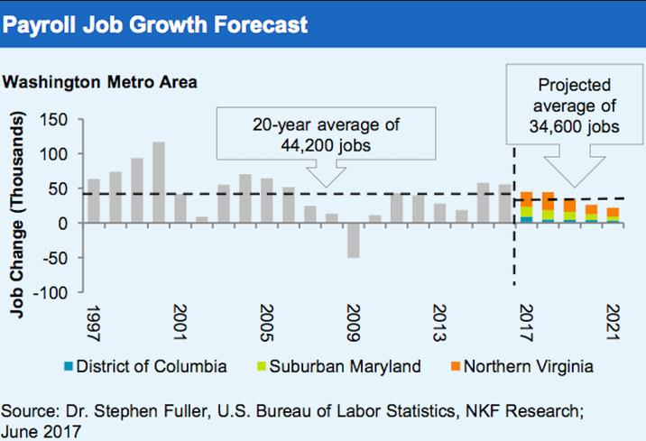 NKF Payroll Job Growth forecast