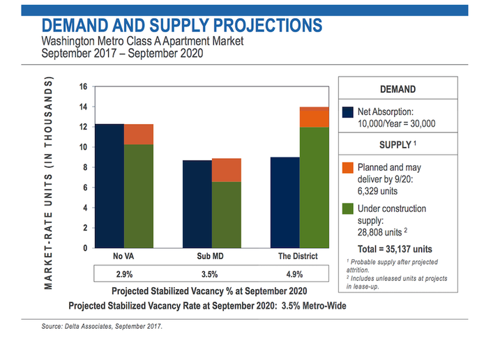 D.C. apartment supply and demand