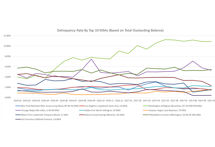 CMBS delinquency rate comparison