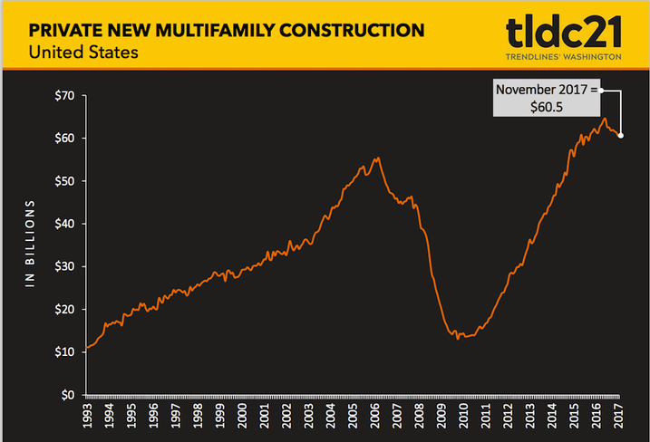 U.S. private new multifamily construction graph