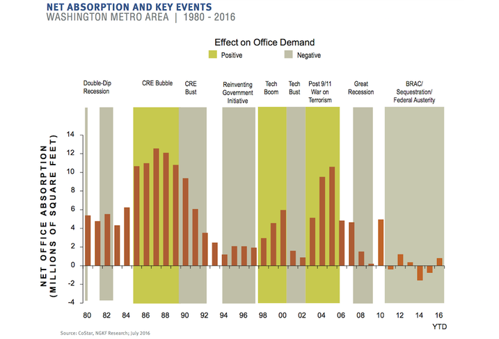 D.C. office absorption timeline NKF