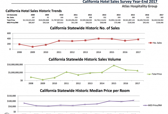 California Hotel Sales Survey Year-End 2017 report by Atlas Hospitality Group.