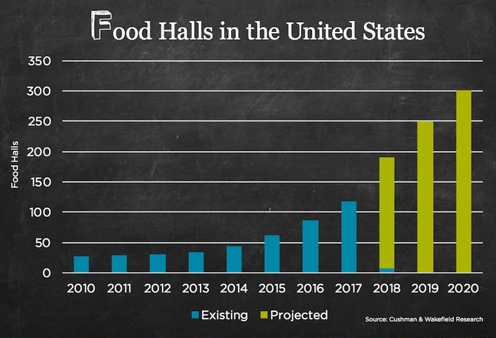 U S Food Hall Market Expected To Triple By 2020