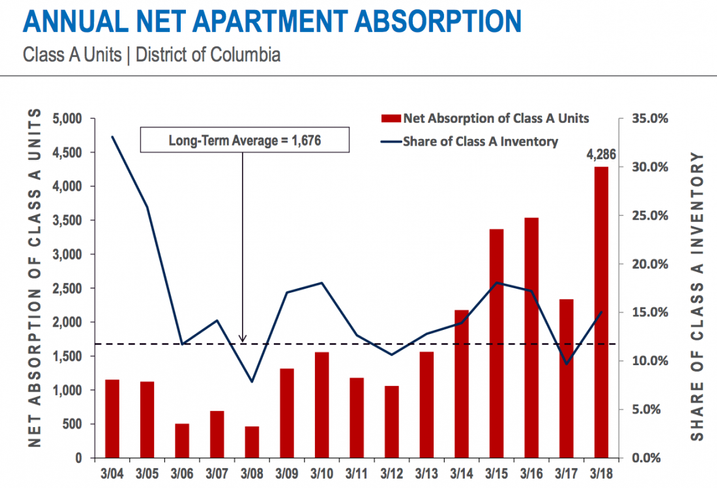 D.C. apartment absorption graph
