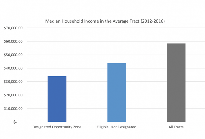 Opportunity Zone household income graph