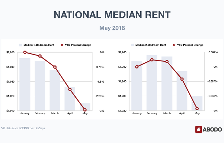 Houston 1st In The Country For 2-Bedroom Rent Increases, 3rd For Absorption